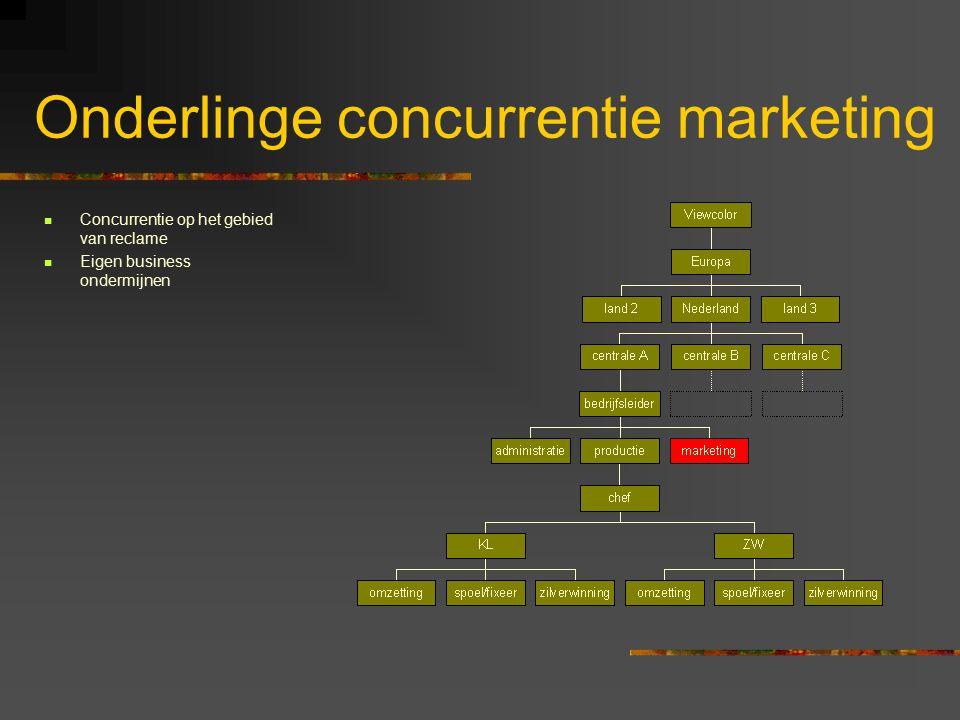 Onderlinge concurrentie marketing Concurrentie op het gebied van reclame Eigen business ondermijnen