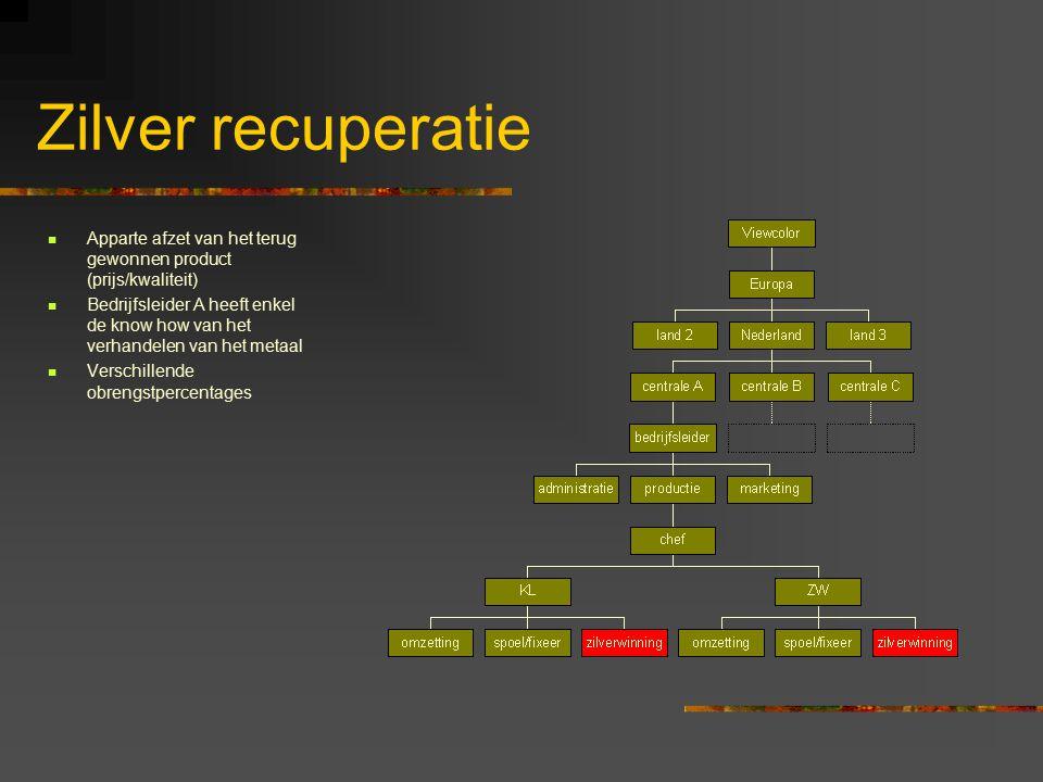 Zilver recuperatie Apparte afzet van het terug gewonnen product (prijs/kwaliteit) Bedrijfsleider A heeft enkel de know how van het verhandelen van het