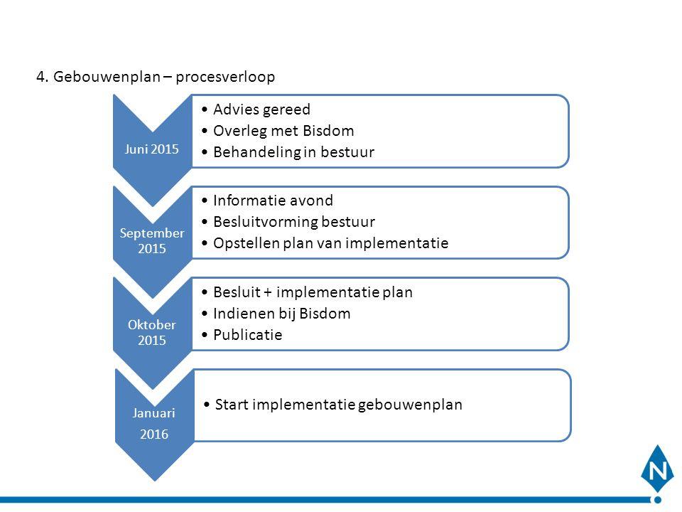 4. Gebouwenplan – procesverloop Juni 2015 Advies gereed Overleg met Bisdom Behandeling in bestuur September 2015 Informatie avond Besluitvorming bestu