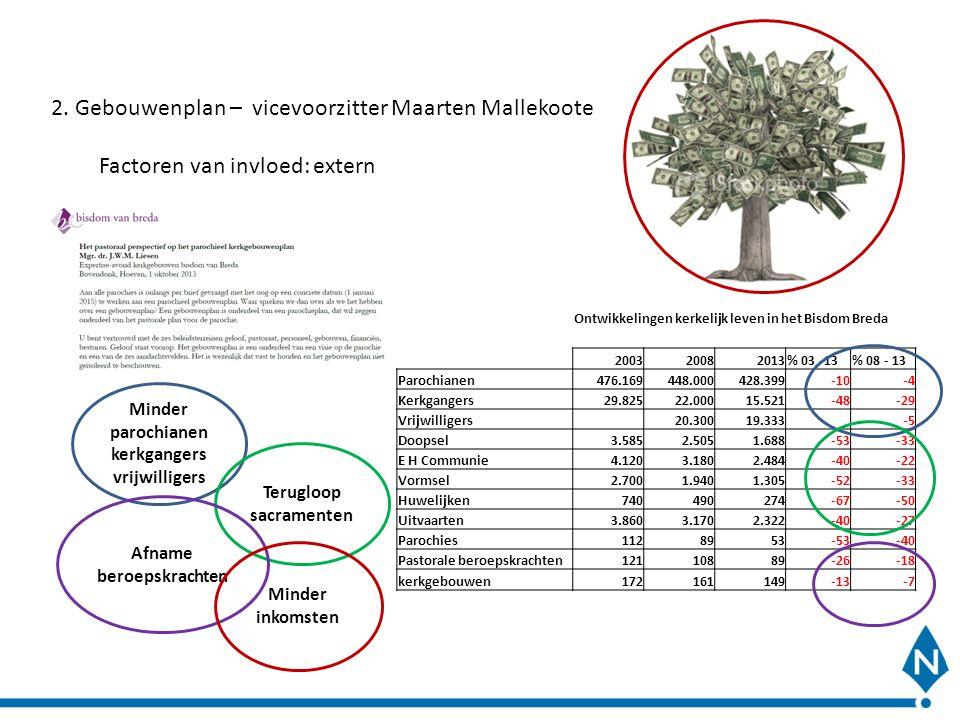 2. Gebouwenplan – vicevoorzitter Maarten Mallekoote Factoren van invloed: extern Ontwikkelingen kerkelijk leven in het Bisdom Breda 200320082013% 03 -