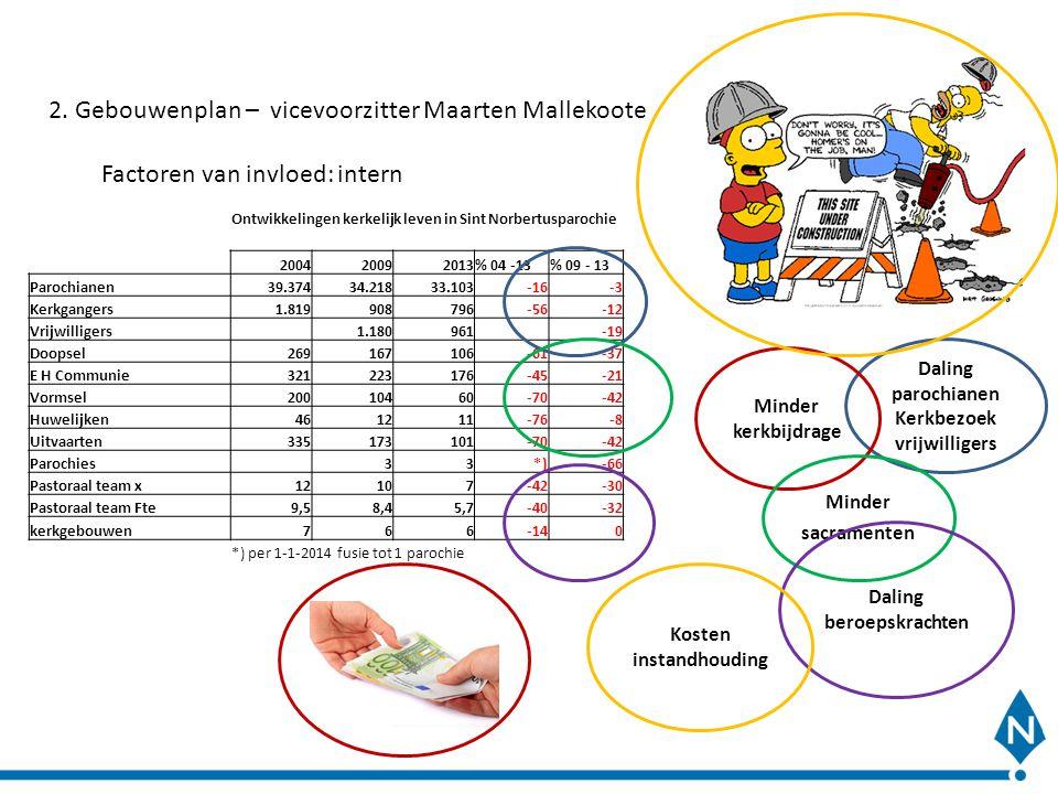 2. Gebouwenplan – vicevoorzitter Maarten Mallekoote Factoren van invloed: intern Ontwikkelingen kerkelijk leven in Sint Norbertusparochie 200420092013