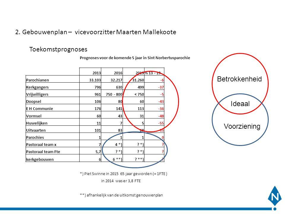 2. Gebouwenplan – vicevoorzitter Maarten Mallekoote Toekomstprognoses Prognoses voor de komende 5 jaar in Sint Norbertusparochie 201320162019% 13 - 19