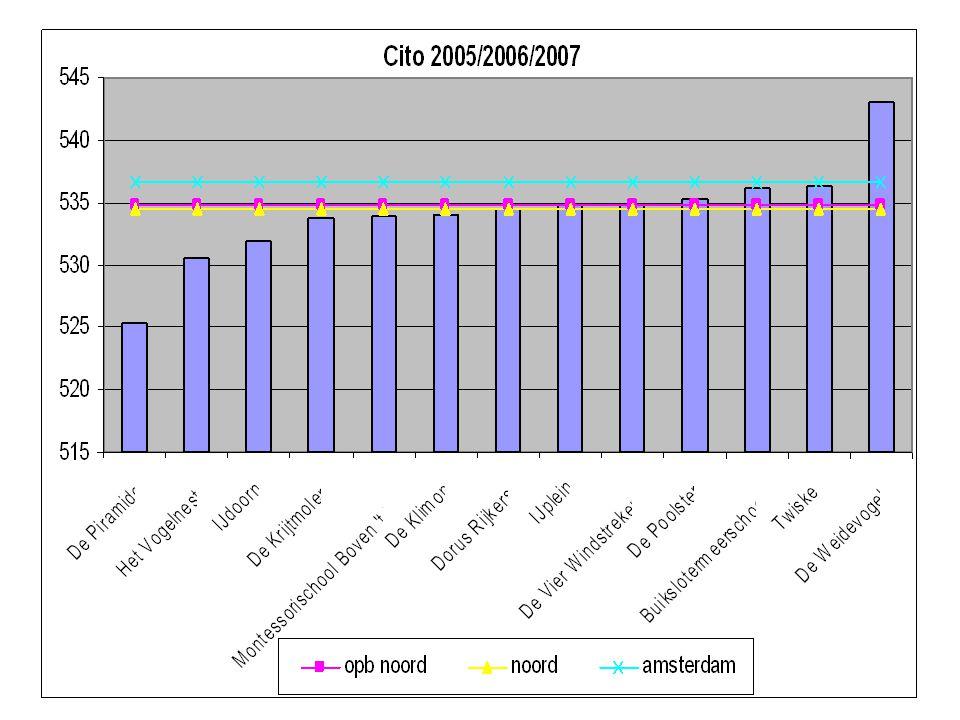Nederlandprolwoo 2004/20054%12% 2005/20064%13% 2006/20073%12% Noordprolwoo 2004/20053%25% 2005/20062%27% 2006/20072%27% Amsterdamprolwoo 2004/20054%18% 2005/20063%19% 2006/20072%19%