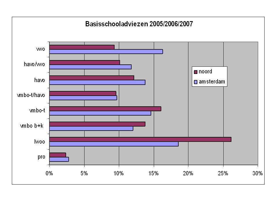 Basisschooladviezen: 2005/2006/2007 PO_NAAMprolwoovmbo b+kvmbo-t vmbo- t/havohavohavo/vwovwo Kop- klas Buikslotermeerschool0%23%14%17%15%11%15%5%0% De Klimop4%39%7%19%15%11%4%1% De Krijtmolen4%31%12%13%9%13%6%11%0% De Piramide6%49%5%11%9%4%13%3%0% De Poolster1%36%9%20%7%6%14%7%0% De Vier Windstreken2%22%23%21%4%7%11%9%0% De Weidevogel0%6%7%11%9%16%26%25%0% Dorus Rijkers18%33%7%12%1%19%5%6%0% Het Vogelnest4%46%4%7%10%12%6%0%9% IJdoorn2%30%12%19%9%13%9%7%0% IJplein0%20%10%22%12%11%15%8%1% Mont Boven t IJ0%16% 18%15%16%7%12%0% Twiske0%8%14%20%12%17%13%16%0% Amsterdam Noord2%26%14%16%10%12%10%9%0%