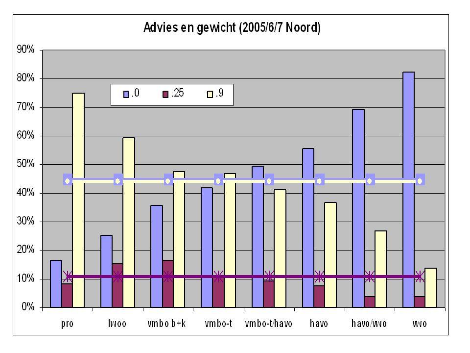 Schoolscoregroepen 2007 Amsterdam 2007 Noord 2007 SSGTotaal SSGTotaal 1158%114% 22915%2312% 3158%3519% 53920%5415% 63417%6623% 76734%7727% Eindtotaal199 Eindtotaal26