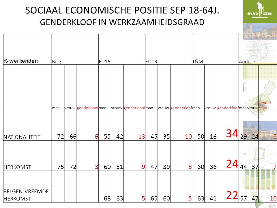 SOCIAAL ECONOMISCHE POSITIE SEP 18-64J.