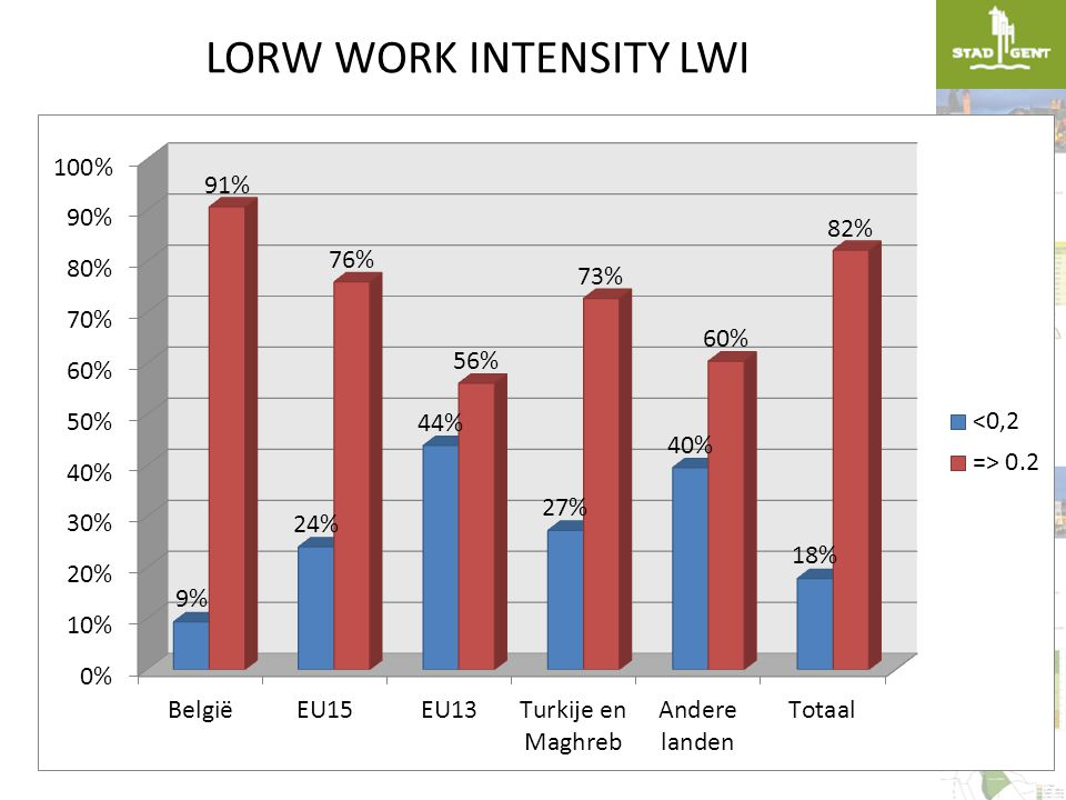 LORW WORK INTENSITY LWI