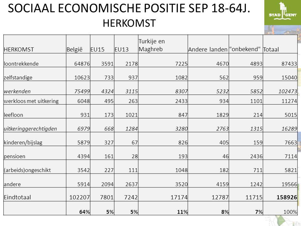 SOCIAAL ECONOMISCHE POSITIE SEP 18-64J. HERKOMST