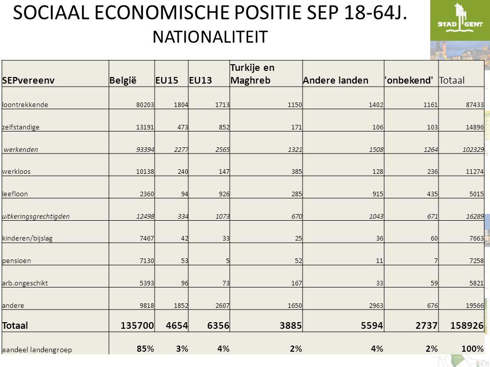 SOCIAAL ECONOMISCHE POSITIE SEP 18-64J. NATIONALITEIT