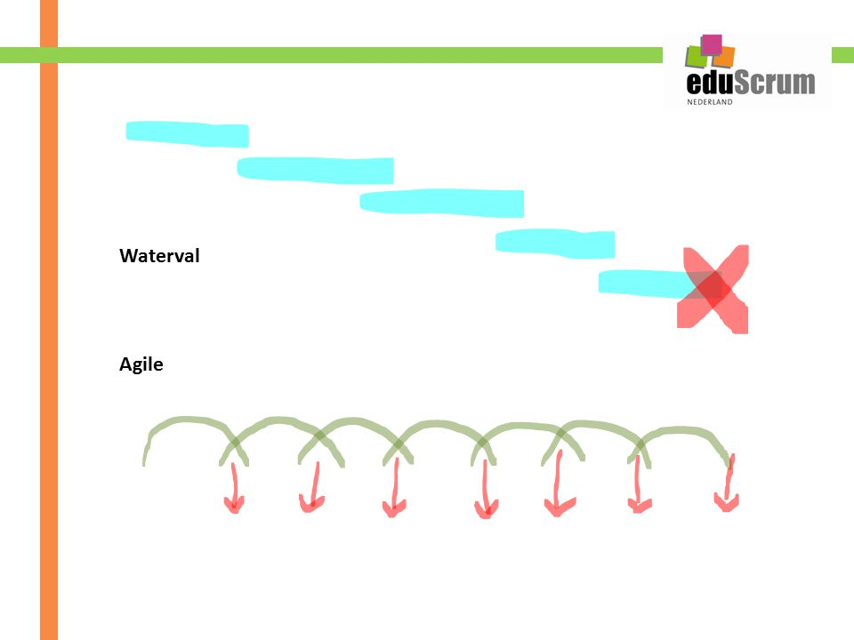 Agile Waterval