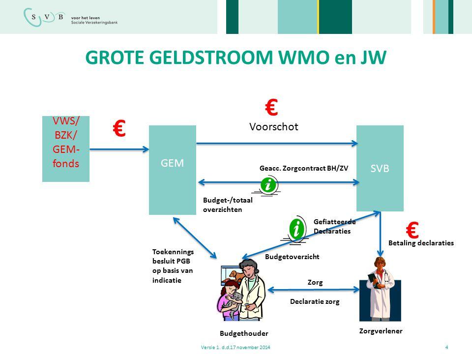 GROTE GELDSTROOM WMO en JW Versie 1. d.d.17 november 20144 VWS/ BZK/ GEM- fonds GEM SVB Voorschot Toekennings besluit PGB op basis van indicatie Geacc
