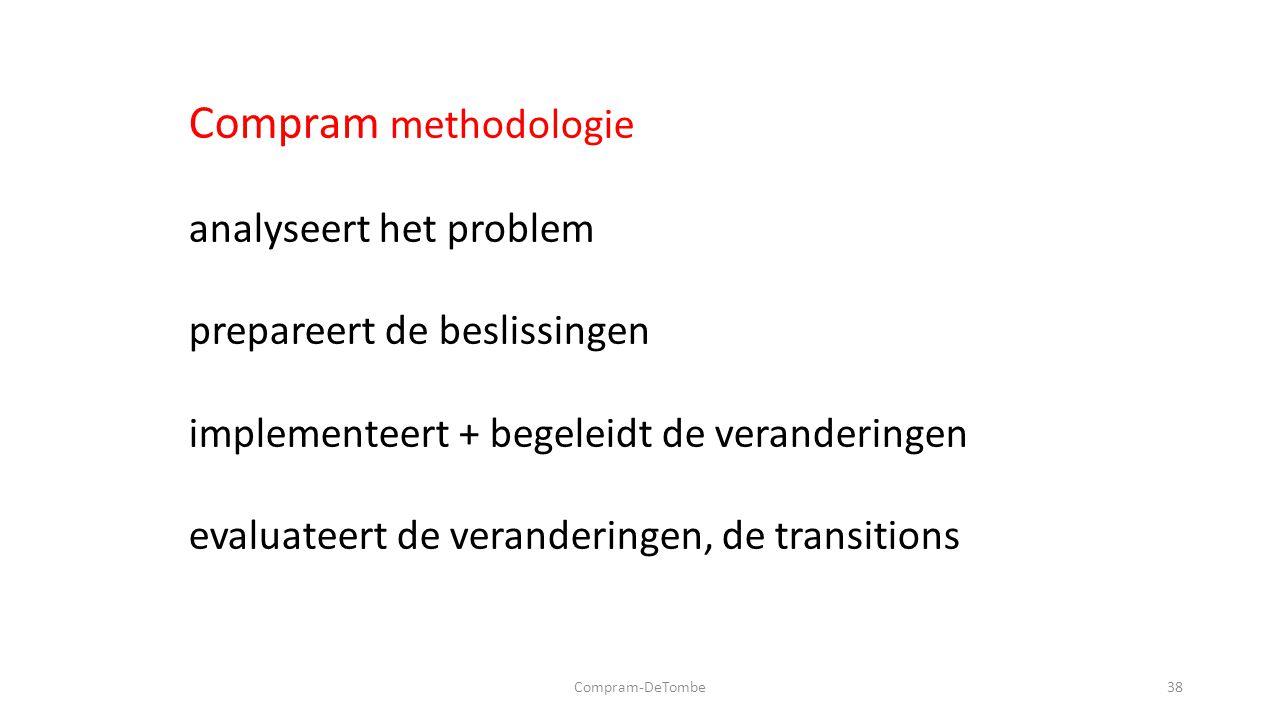 Compram-DeTombe38 Compram methodologie analyseert het problem prepareert de beslissingen implementeert + begeleidt de veranderingen evaluateert de veranderingen, de transitions