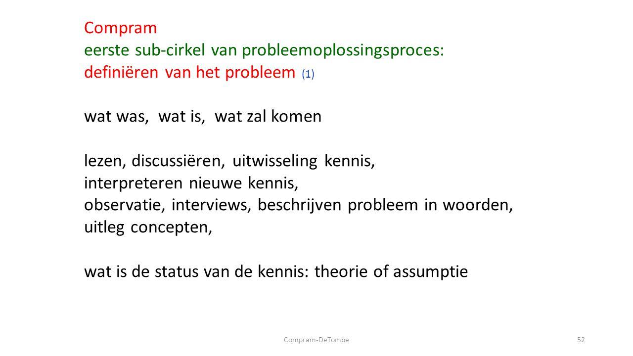 Compram-DeTombe52 Compram eerste sub-cirkel van probleemoplossingsproces: definiëren van het probleem (1) wat was, wat is, wat zal komen lezen, discussiëren, uitwisseling kennis, interpreteren nieuwe kennis, observatie, interviews, beschrijven probleem in woorden, uitleg concepten, wat is de status van de kennis: theorie of assumptie