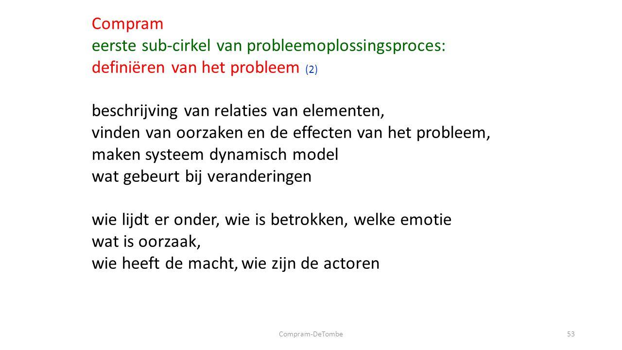 Compram-DeTombe53 Compram eerste sub-cirkel van probleemoplossingsproces: definiëren van het probleem (2) beschrijving van relaties van elementen, vinden van oorzaken en de effecten van het probleem, maken systeem dynamisch model wat gebeurt bij veranderingen wie lijdt er onder, wie is betrokken, welke emotie wat is oorzaak, wie heeft de macht, wie zijn de actoren