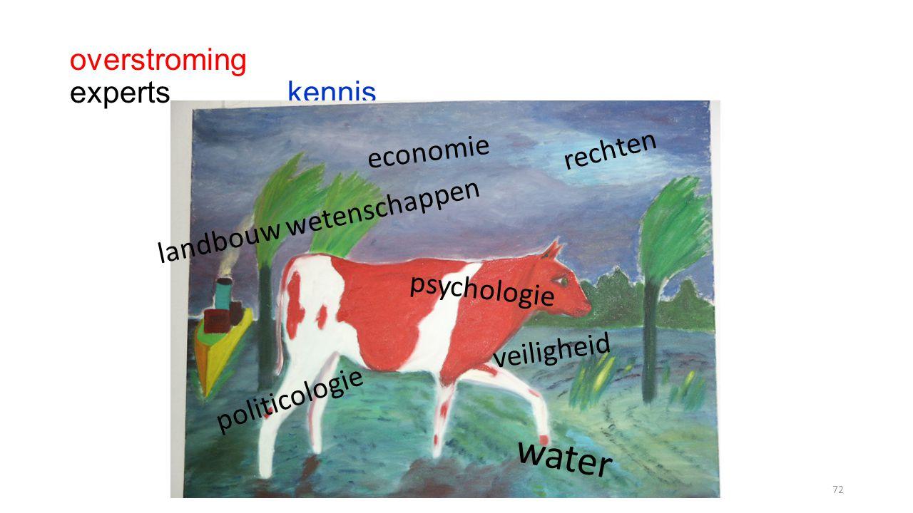 Compram-DeTombe72 overstroming experts kennis politicologie water economie psychologie landbouw wetenschappen veiligheid rechten