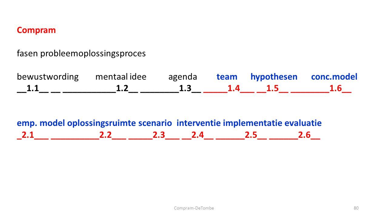 Compram-DeTombe80 Compram fasen probleemoplossingsproces bewustwording mentaal idee agenda team hypothesen conc.model __1.1__ __ ___________1.2__ ________1.3__ _____1.4___ __1.5__ ________1.6__ emp.