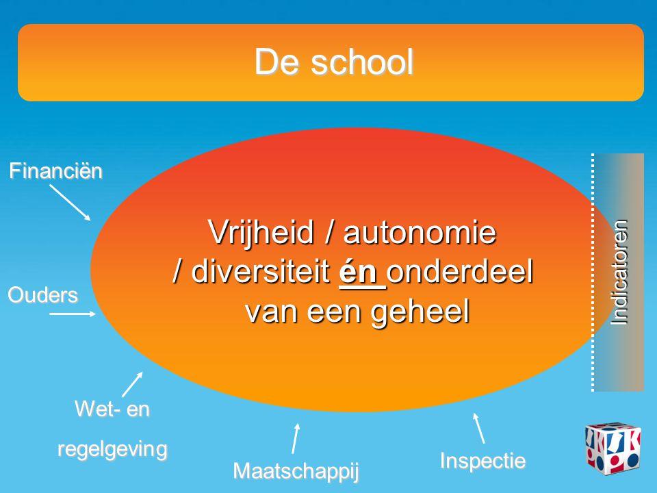 De school Vrijheid / autonomie / diversiteit én onderdeel van een geheel Indicatoren Financiën Wet- en regelgeving Ouders Maatschappij Inspectie