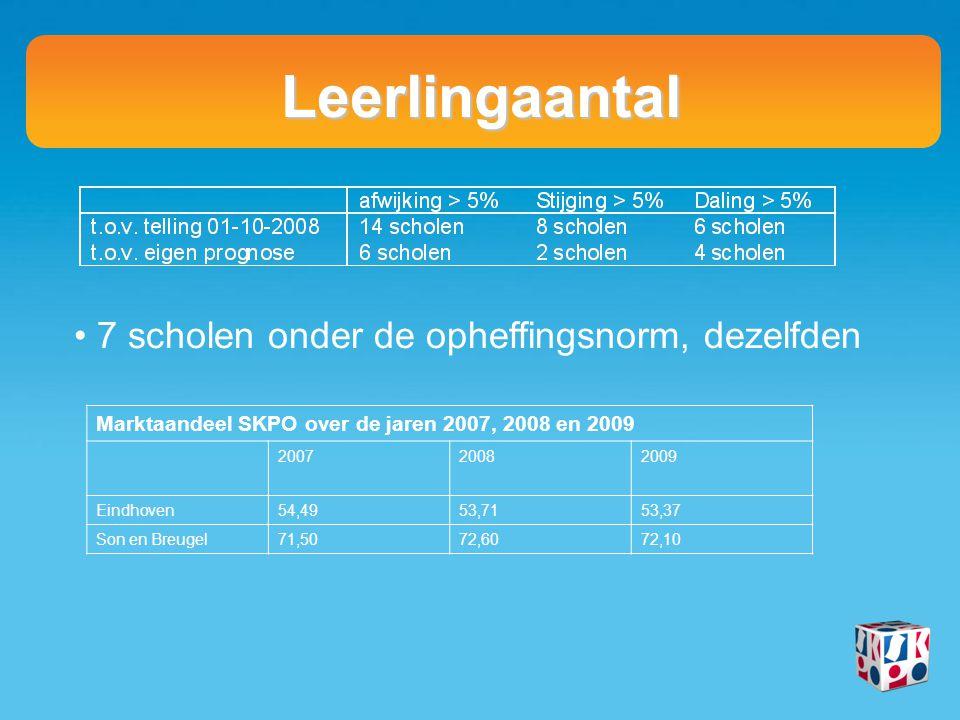 Leerlingaantal 7 scholen onder de opheffingsnorm, dezelfden Marktaandeel SKPO over de jaren 2007, 2008 en 2009 200720082009 Eindhoven54,4953,7153,37 Son en Breugel71,5072,6072,10