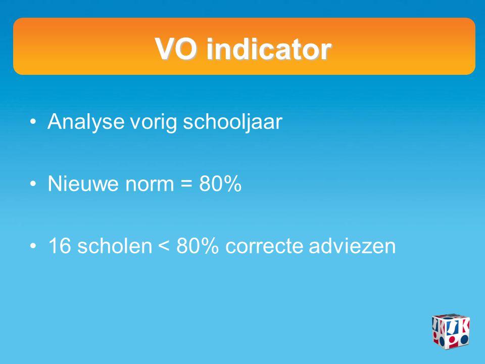 VO indicator Analyse vorig schooljaar Nieuwe norm = 80% 16 scholen < 80% correcte adviezen