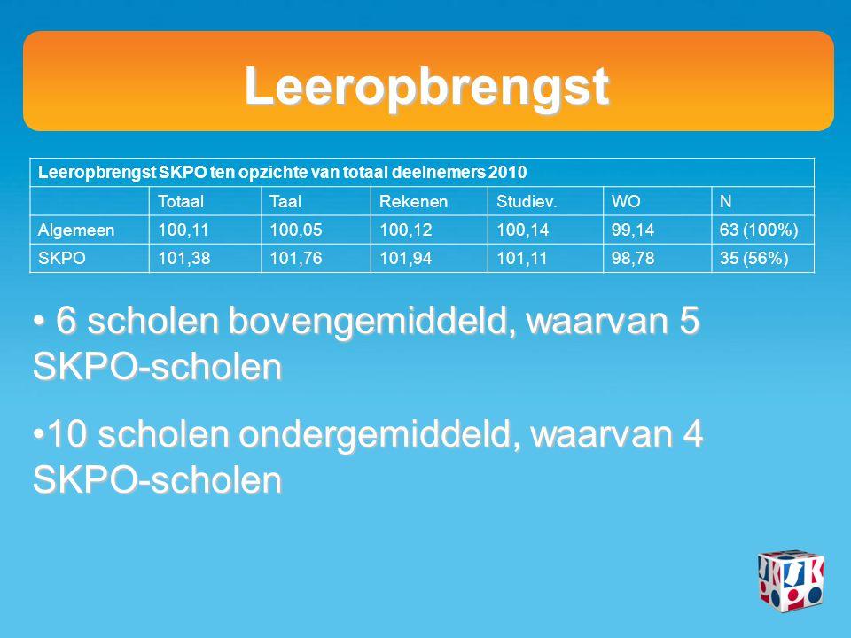 Leeropbrengst Stand van zaken LG (norm inspectie) - Geen scholen onder de norm - 19 scholen boven de norm Relatie LG en Doba-score