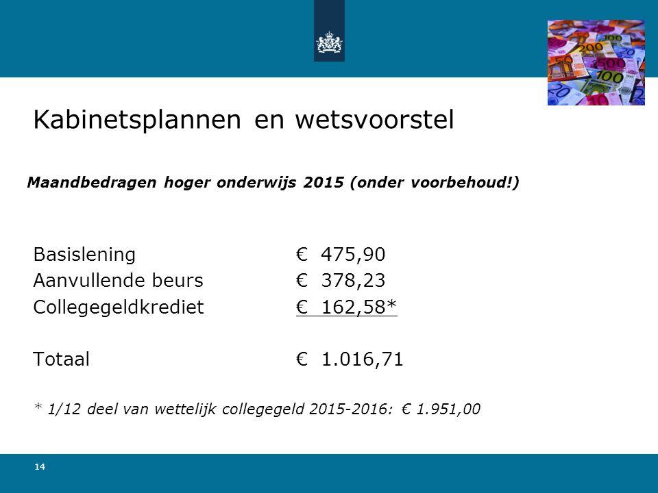 14 Maandbedragen hoger onderwijs 2015 (onder voorbehoud!) Basislening € 475,90 Aanvullende beurs € 378,23 Collegegeldkrediet€ 162,58* Totaal € 1.016,7