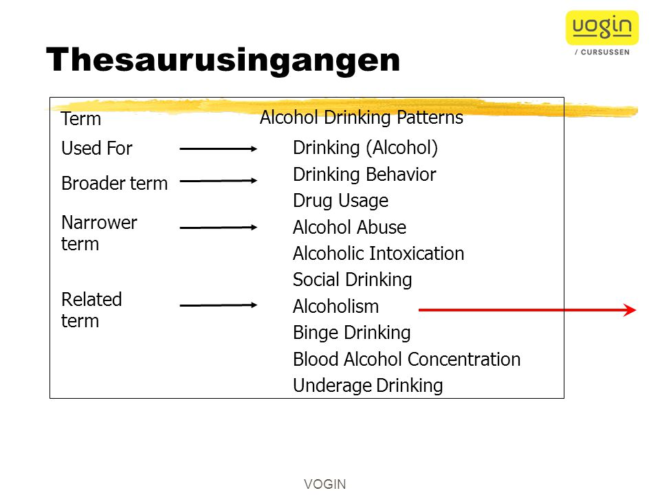 VOGIN Thesaurusingangen Alcohol Drinking Patterns Drinking (Alcohol) Drinking Behavior Drug Usage Alcohol Abuse Alcoholic Intoxication Social Drinking