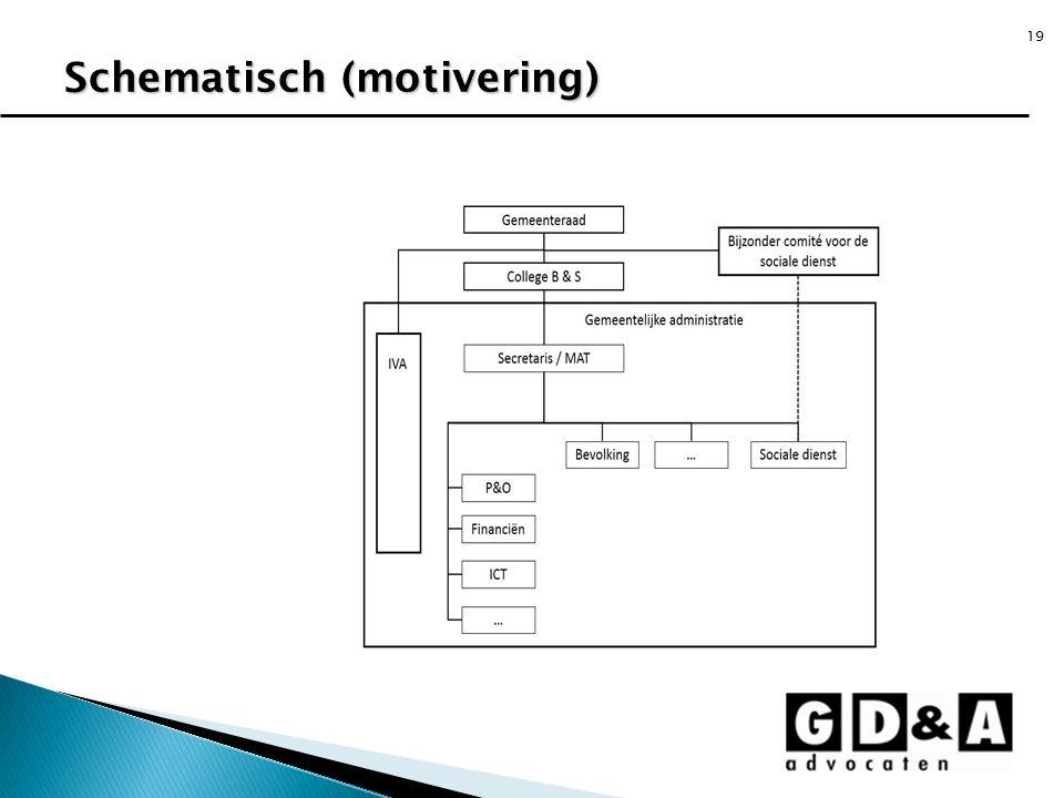19 Schematisch (motivering)