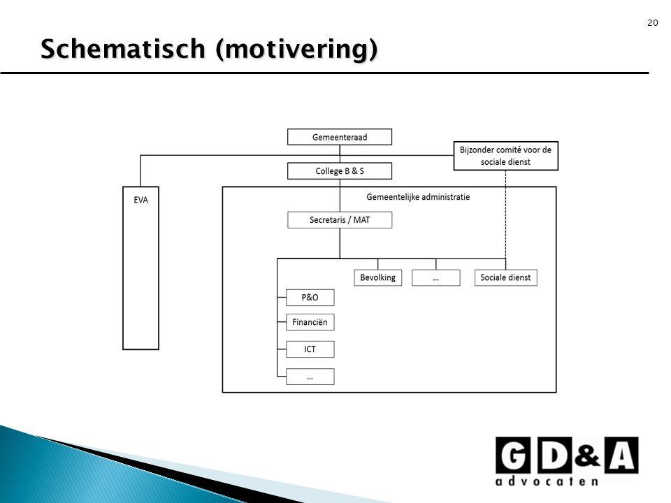 20 Schematisch (motivering)