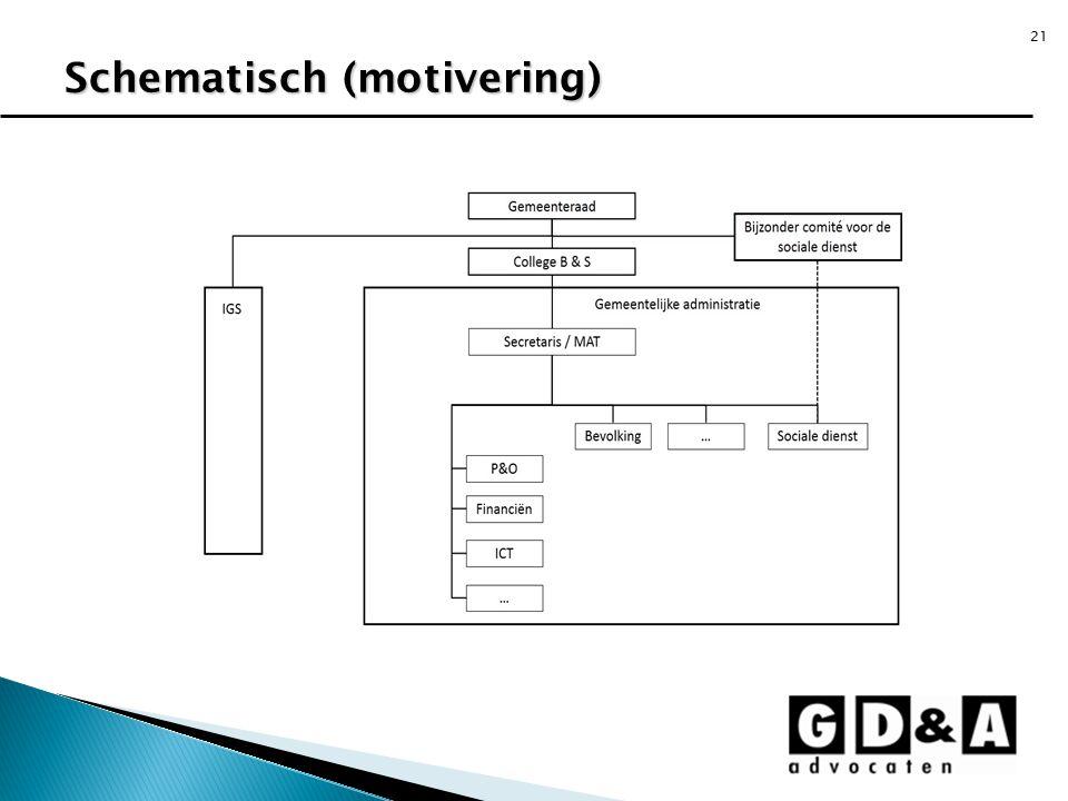 21 Schematisch (motivering)