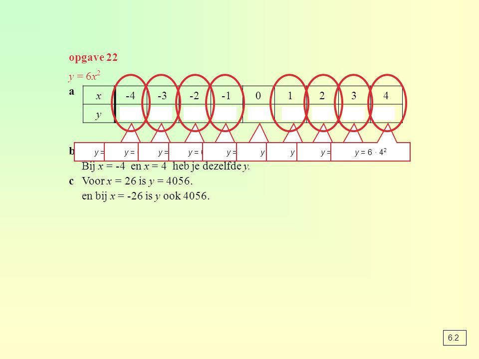 opgave 22 y = 6x 2 a bzie tabel Bij x = -4 en x = 4 heb je dezelfde y.
