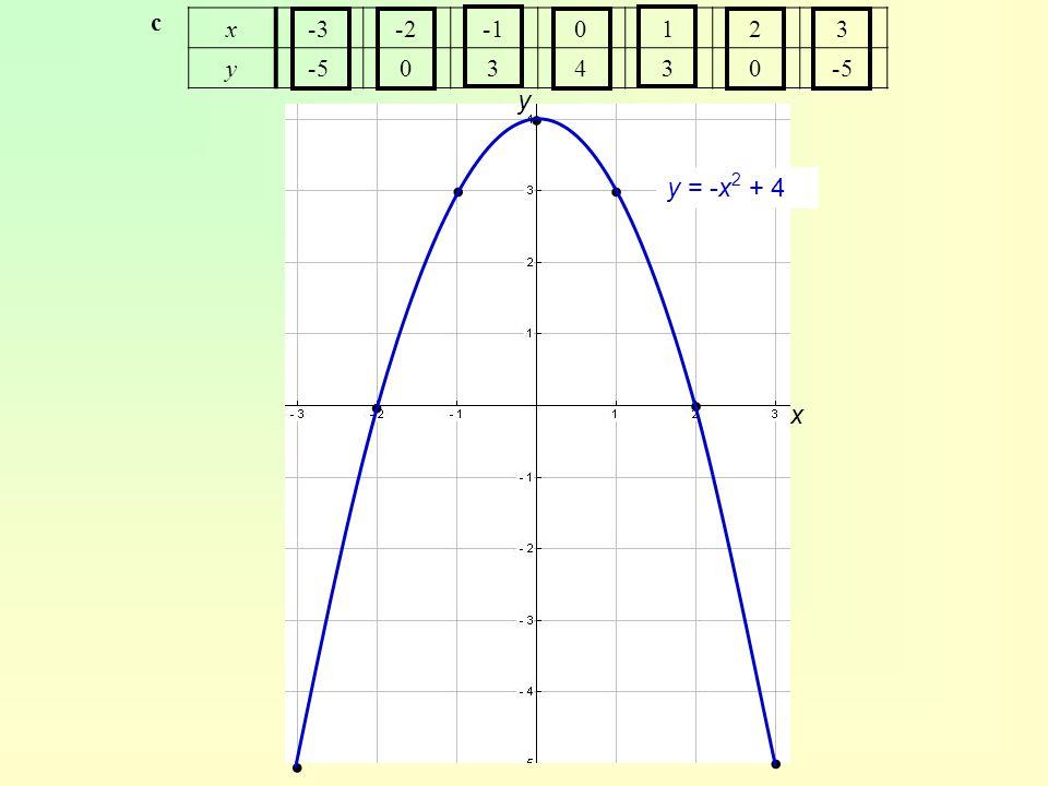 x-3-20123 y-503430 x y ∙ ∙ ∙ ∙ ∙ ∙ ∙ c y = -x 2 + 4