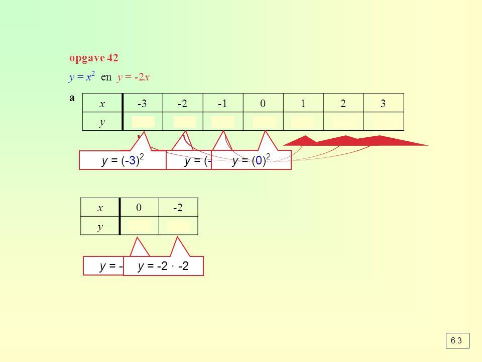 opgave 42 y = x 2 en y = -2x a x-3-20123 y9410149 y = (-2) 2 y = (-1) 2 y = (0) 2 y = (-3) 2 x0-2 y04 y = -2 · 0 y = -2 · -2 6.3
