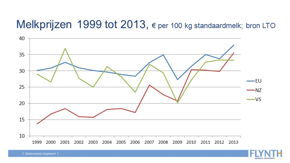 Melkprijzen 1999 tot 2013, € per 100 kg standaardmelk; bron LTO