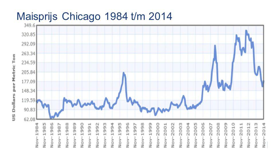 Maisprijs Chicago 1984 t/m 2014
