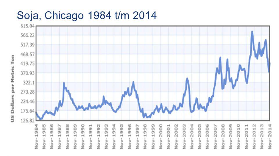 Soja, Chicago 1984 t/m 2014