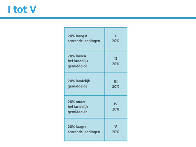 nu Niveauwaarde Niveau omgezet naar waarde tussen 0 en 5 A= 4-5 B= 3-4 C= 2-3 D= 1-2 E= 0-1