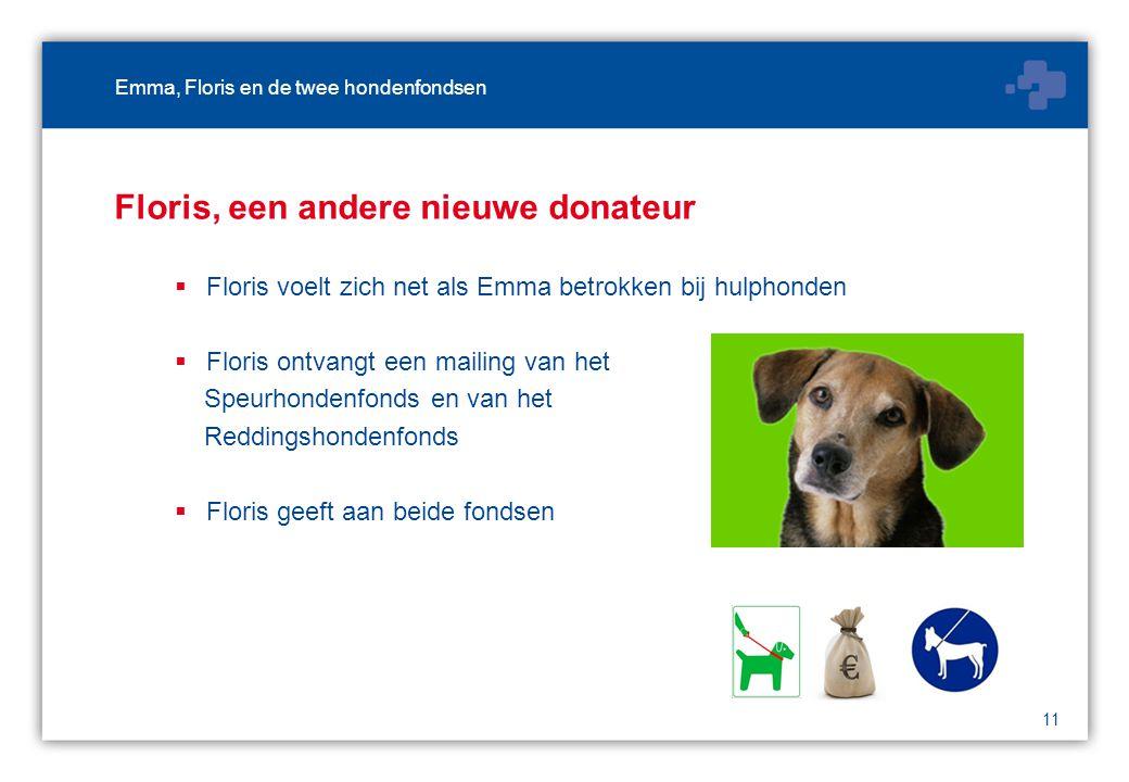 11 Floris, een andere nieuwe donateur  Floris voelt zich net als Emma betrokken bij hulphonden  Floris ontvangt een mailing van het Speurhondenfonds en van het Reddingshondenfonds  Floris geeft aan beide fondsen Emma, Floris en de twee hondenfondsen