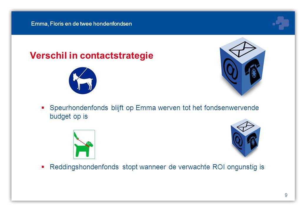 9 Verschil in contactstrategie  Speurhondenfonds blijft op Emma werven tot het fondsenwervende budget op is  Reddingshondenfonds stopt wanneer de verwachte ROI ongunstig is Emma, Floris en de twee hondenfondsen