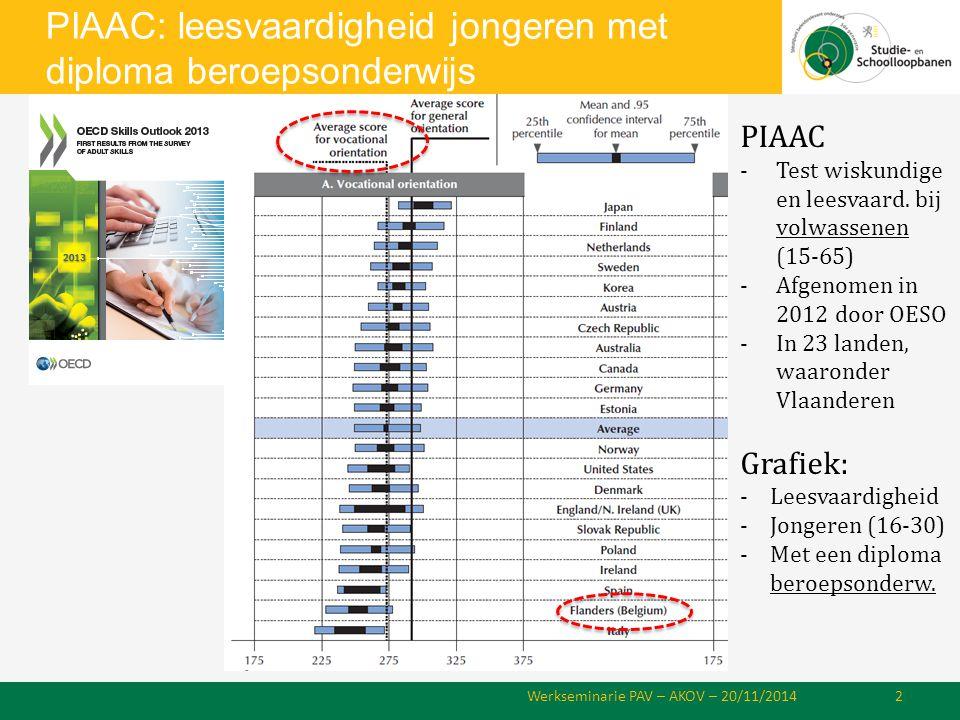 PIAAC: leesvaardigheid jongeren met diploma beroepsonderwijs Werkseminarie PAV – AKOV – 20/11/20142 PIAAC -Test wiskundige en leesvaard.