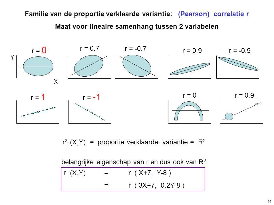 Familie van de proportie verklaarde variantie: (Pearson) correlatie r Maat voor lineaire samenhang tussen 2 variabelen r = 0 r = 0.7 r = -0.7 r = 0.9r