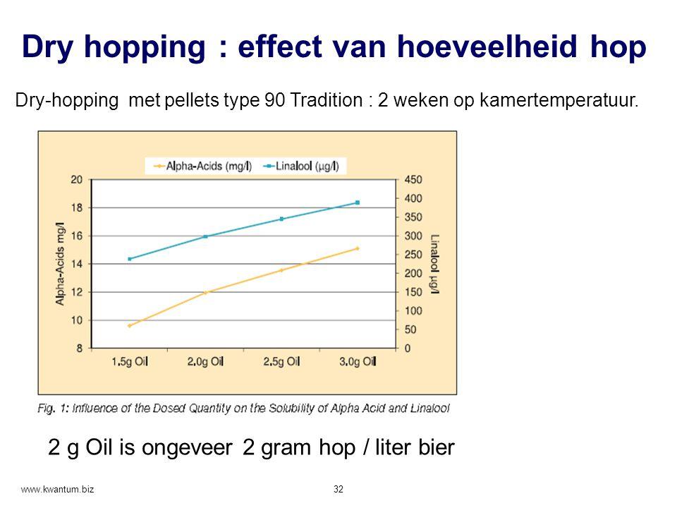 Dry hopping : effect van hoeveelheid hop www.kwantum.biz 32 2 g Oil is ongeveer 2 gram hop / liter bier Dry-hopping met pellets type 90 Tradition : 2