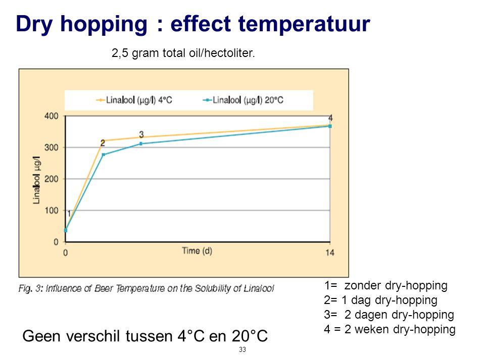 Dry hopping : effect temperatuur 33 Geen verschil tussen 4°C en 20°C 1= zonder dry-hopping 2= 1 dag dry-hopping 3= 2 dagen dry-hopping 4 = 2 weken dry