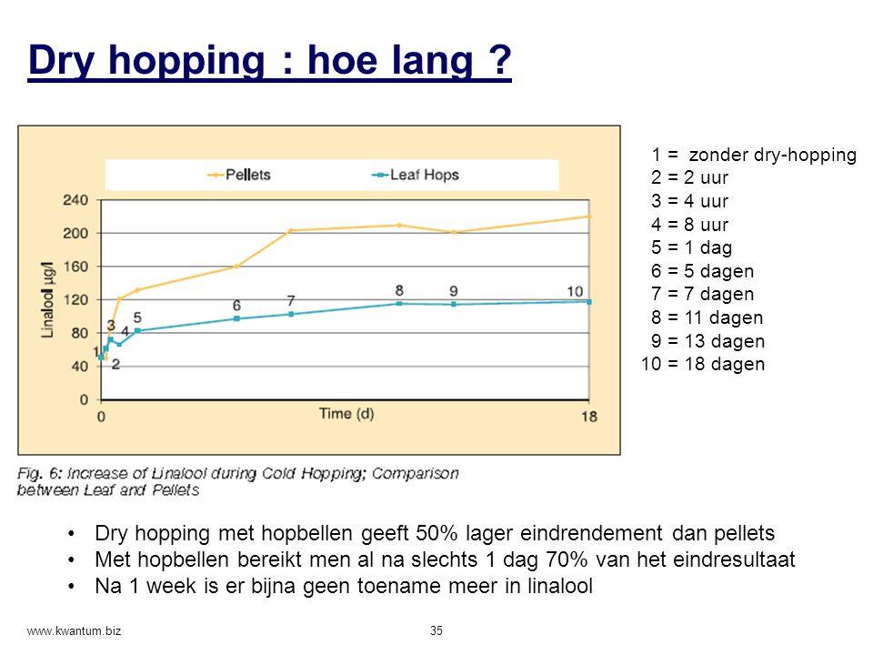 Dry hopping : hoe lang ? www.kwantum.biz 35 1 = zonder dry-hopping 2 = 2 uur 3 = 4 uur 4 = 8 uur 5 = 1 dag 6 = 5 dagen 7 = 7 dagen 8 = 11 dagen 9 = 13