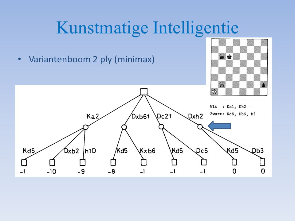 Kunstmatige Intelligentie Variantenboom 2 ply (minimax)