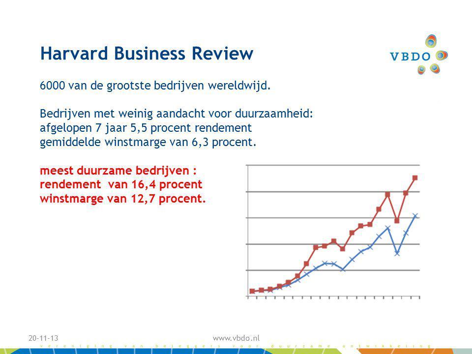 Harvard Business Review 6000 van de grootste bedrijven wereldwijd.
