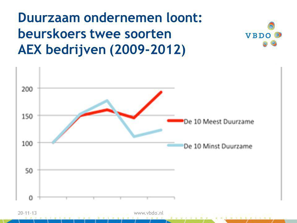 Duurzaam ondernemen loont: beurskoers twee soorten AEX bedrijven (2009-2012) 20-11-13www.vbdo.nl