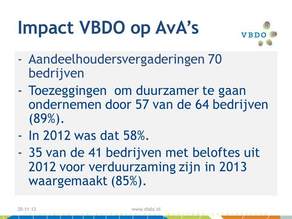 Impact VBDO op AvA's -Aandeelhoudersvergaderingen 70 bedrijven -Toezeggingen om duurzamer te gaan ondernemen door 57 van de 64 bedrijven (89%).