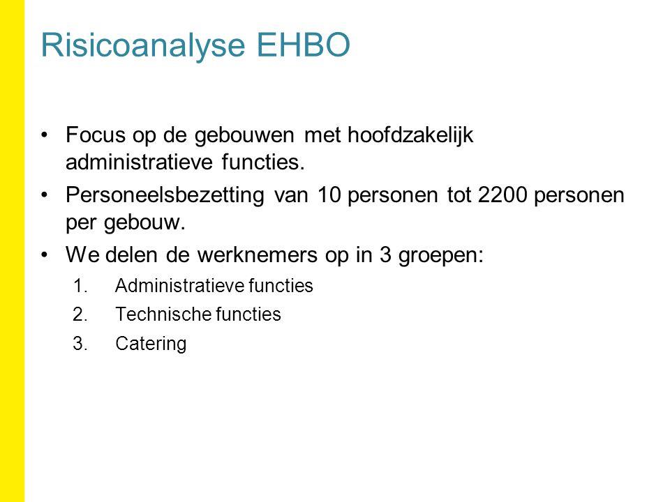 Bijhouden registratiefiche EHBO EHBO-Registratie van verzorging