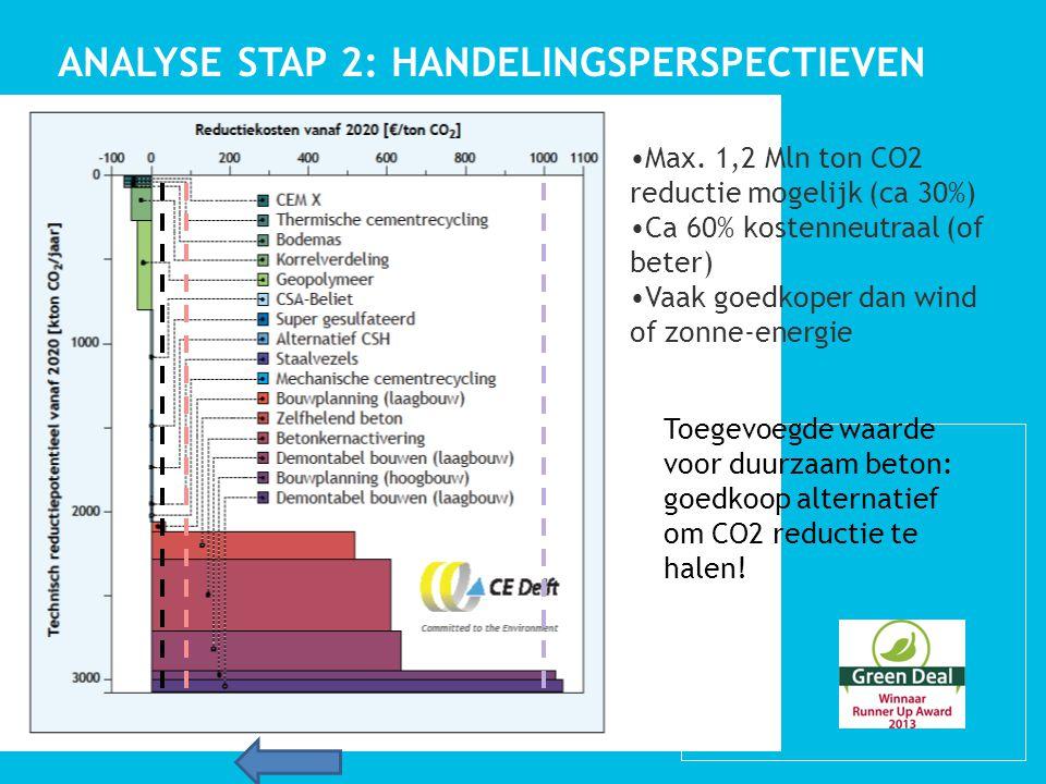 ANALYSE STAP 2: HANDELINGSPERSPECTIEVEN Max.