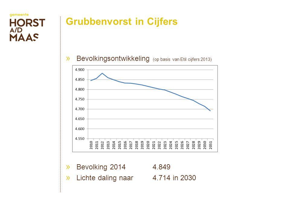 Grubbenvorst in Cijfers » Bevolkingsontwikkeling (op basis van Etil cijfers 2013) » Bevolking 20144.849 » Lichte daling naar 4.714 in 2030